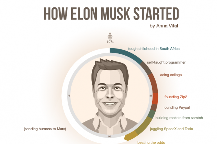 elon musk spacex and hyperloop newsandstory