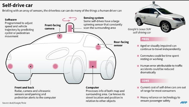 The Technology Behind Self Driving Cars