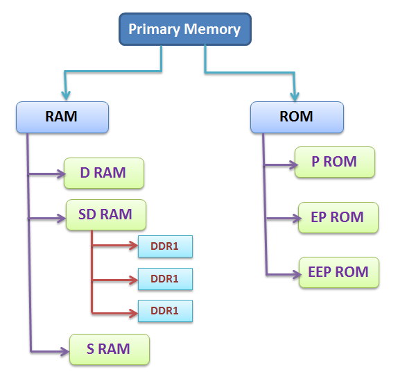 Random access memory (RAM) : Types and uses (module 32)